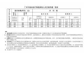 广州市基本医疗保险参保人员住院待遇一览表(2019年1月1日起执行)